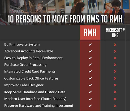 10 Reasons to Move to RMH