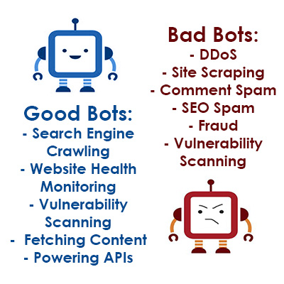Good Bots vs Bad Bots for Online Retailers