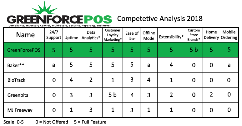 GreenForcePOS - Cannabis Dispensary POS Competetive Analysis