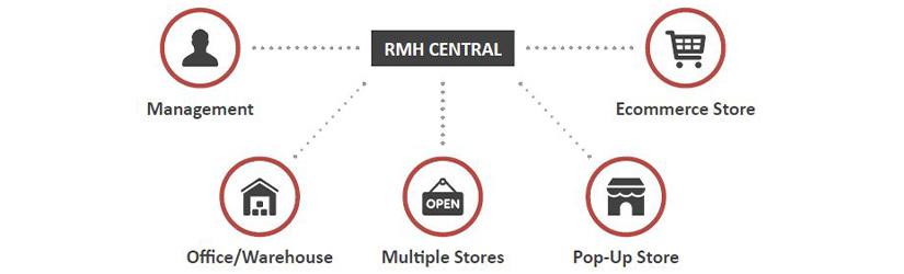 Retail Management Hero Central