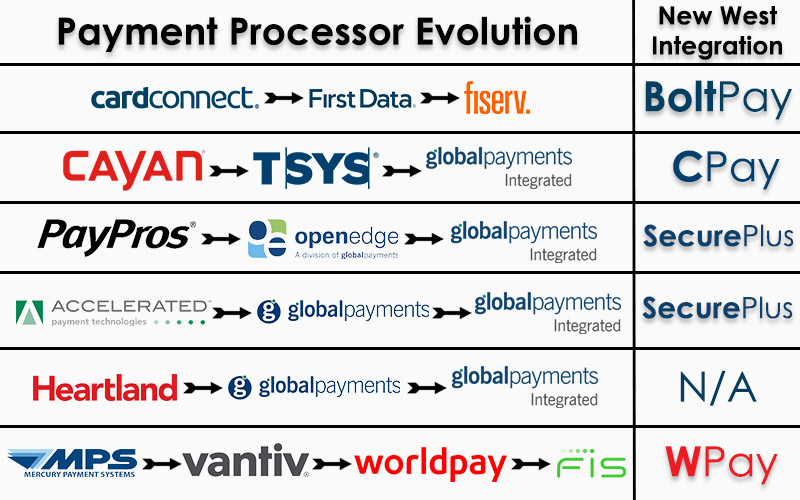 An Evolution of Payments