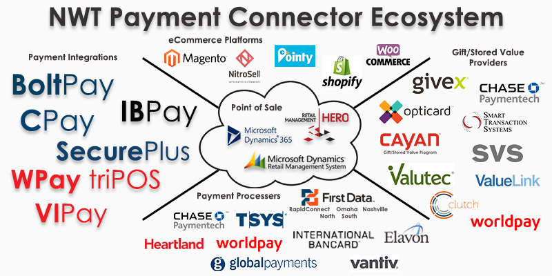 NWT Payment Connector Ecosystem